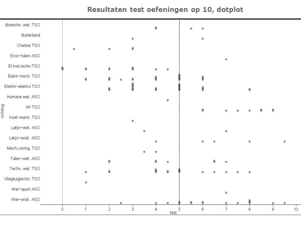 Resultaten test oefeningen op 10, dotplot