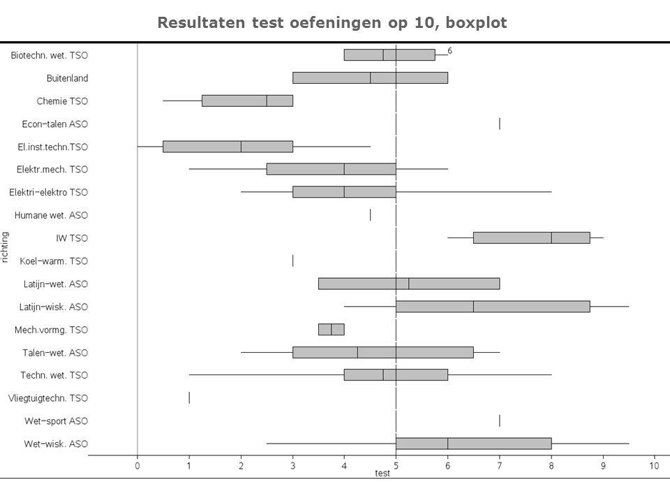 Resultaten test oefeningen op 10, boxplot