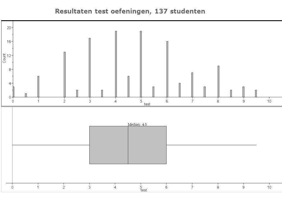 Resultaten test oefeningen, 137 studenten