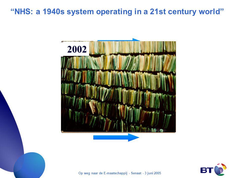 Op weg naar de E-maatschappij - Senaat - 3 juni 2005 NHS: a 1940s system operating in a 21st century world 1935 2002 1935 2002 1935 2002