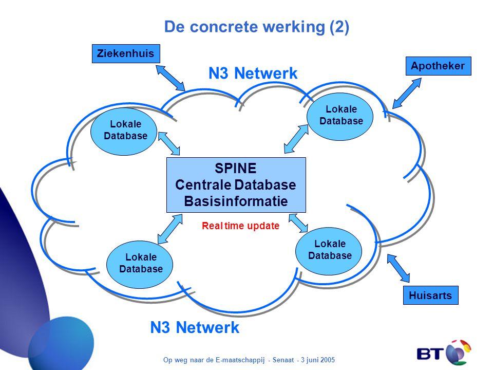 Op weg naar de E-maatschappij - Senaat - 3 juni 2005 De concrete werking (2) SPINE Centrale Database Basisinformatie Real time update Ziekenhuis Huisarts Apotheker N3 Netwerk Lokale Database