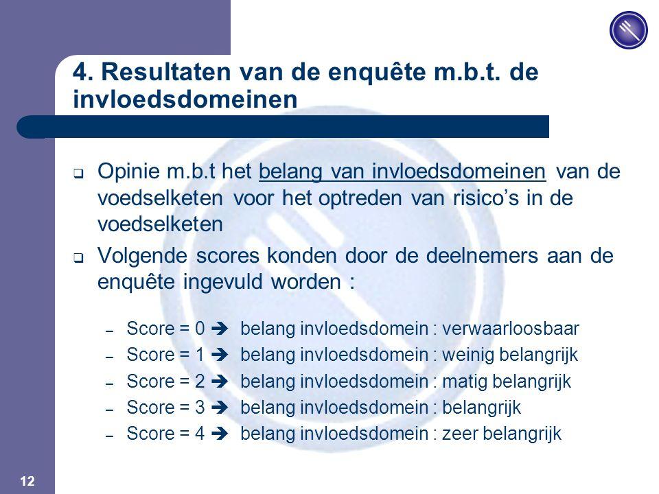 JPM 12 4. Resultaten van de enquête m.b.t. de invloedsdomeinen  Opinie m.b.t het belang van invloedsdomeinen van de voedselketen voor het optreden va