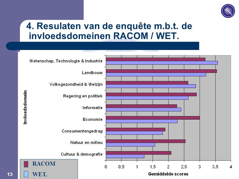 JPM 13 4. Resulaten van de enquête m.b.t. de invloedsdomeinen RACOM / WET. RACOM WET.