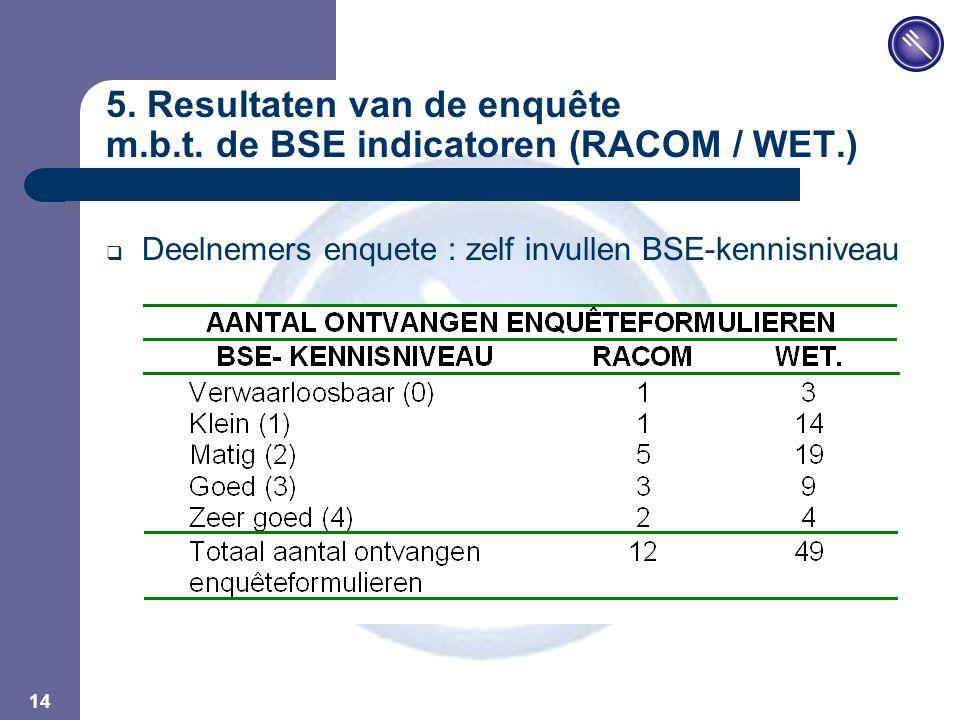 JPM 14 5. Resultaten van de enquête m.b.t.