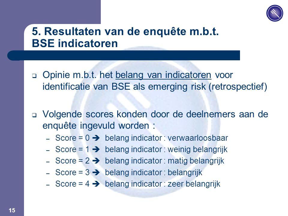 JPM 15 5. Resultaten van de enquête m.b.t. BSE indicatoren  Opinie m.b.t.