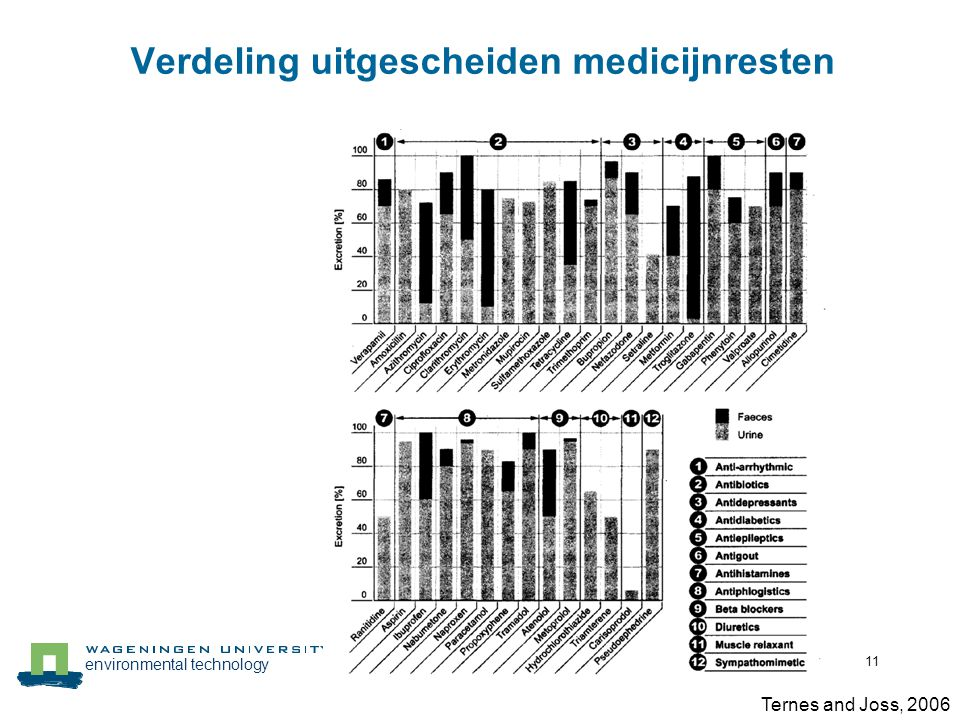 environmental technology 11 Verdeling uitgescheiden medicijnresten Ternes and Joss, 2006