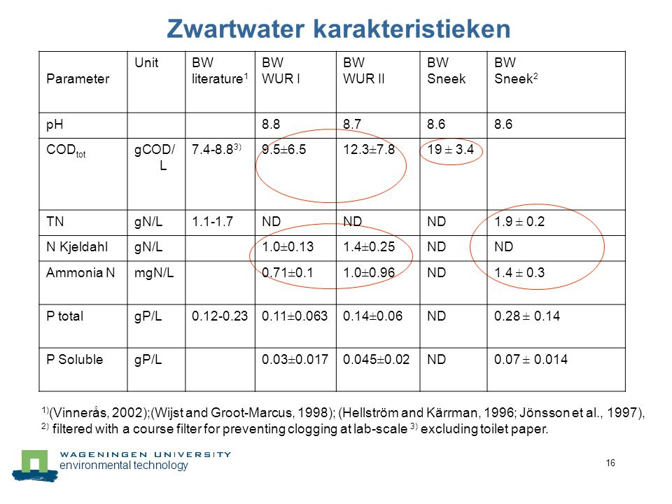 environmental technology 16 Zwartwater karakteristieken 1) (Vinnerås, 2002);(Wijst and Groot-Marcus, 1998); (Hellström and Kärrman, 1996; Jönsson et a