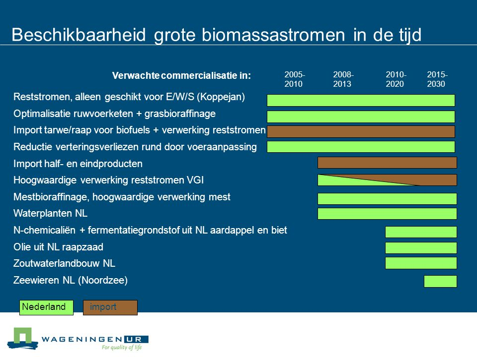 Beschikbaarheid grote biomassastromen in de tijd Reststromen, alleen geschikt voor E/W/S (Koppejan) Optimalisatie ruwvoerketen + grasbioraffinage Import tarwe/raap voor biofuels + verwerking reststromen Reductie verteringsverliezen rund door voeraanpassing Import half- en eindproducten Hoogwaardige verwerking reststromen VGI Mestbioraffinage, hoogwaardige verwerking mest Waterplanten NL N-chemicaliën + fermentatiegrondstof uit NL aardappel en biet Olie uit NL raapzaad Zoutwaterlandbouw NL Zeewieren NL (Noordzee) 2005- 2010 2015- 2030 2010- 2020 2008- 2013 Nederlandimport Verwachte commercialisatie in: