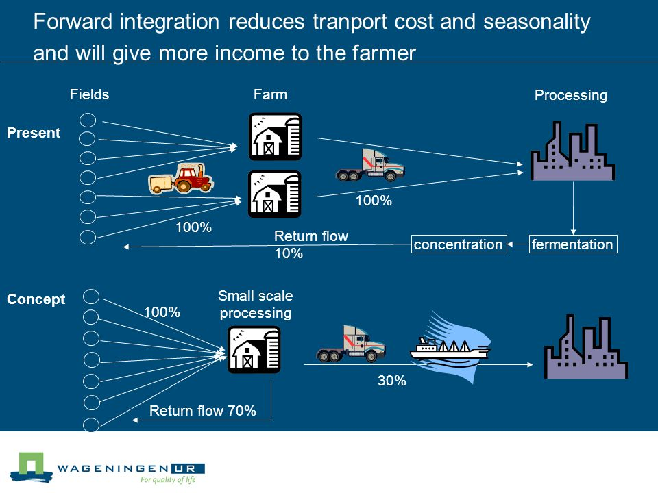 Forward integration reduces tranport cost and seasonality and will give more income to the farmer Fields Processing Present 100% Return flow 10% Farm