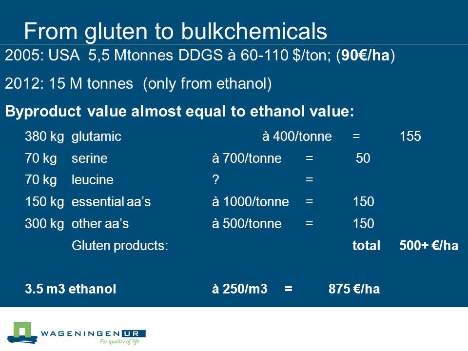 From gluten to bulkchemicals 380 kgglutamic à 400/tonne=155 70 kgserineà 700/tonne= 50 70 kgleucine?= 150 kg essential aa'sà 1000/tonne=150 300 kgothe