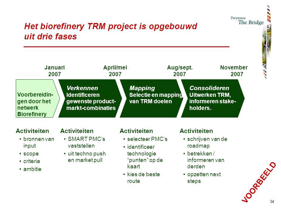 34 April/mei 2007 Aug/sept. 2007 November 2007 Januari 2007 Het biorefinery TRM project is opgebouwd uit drie fases Voorbereidin- gen door het netwerk