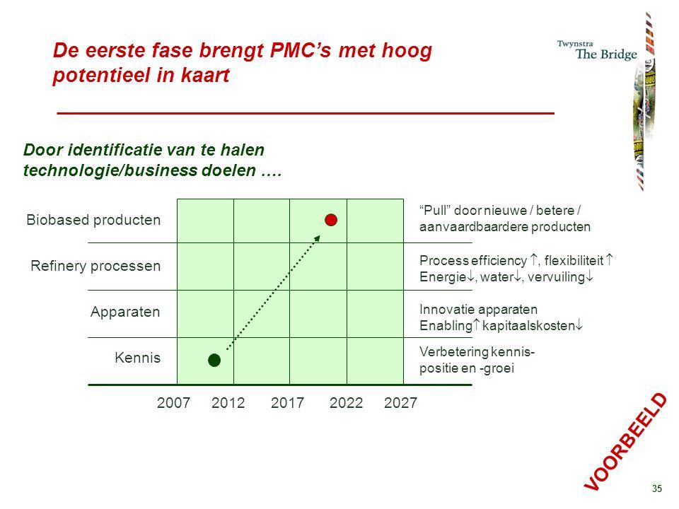 35 De eerste fase brengt PMC's met hoog potentieel in kaart 2007 2012 2017 2022 2027 Biobased producten Refinery processen Apparaten Kennis Pull door nieuwe / betere / aanvaardbaardere producten Process efficiency , flexibiliteit  Energie , water , vervuiling  Innovatie apparaten Enabling  kapitaalskosten  Verbetering kennis- positie en -groei Door identificatie van te halen technologie/business doelen ….