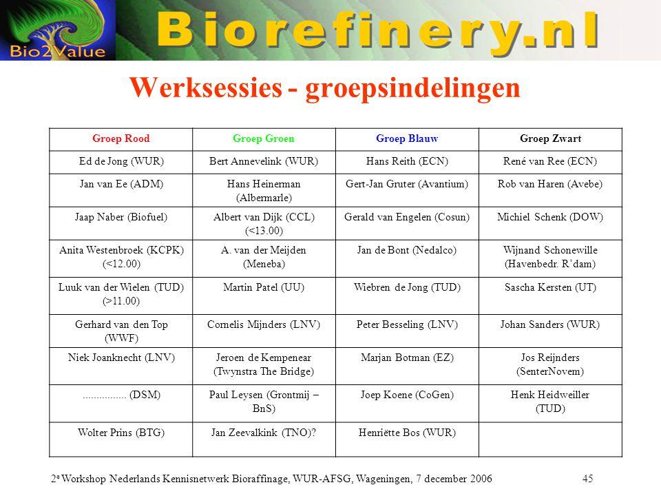 2 e Workshop Nederlands Kennisnetwerk Bioraffinage, WUR-AFSG, Wageningen, 7 december 2006 45 Werksessies - groepsindelingen Groep RoodGroep GroenGroep BlauwGroep Zwart Ed de Jong (WUR)Bert Annevelink (WUR)Hans Reith (ECN)René van Ree (ECN) Jan van Ee (ADM)Hans Heinerman (Albermarle) Gert-Jan Gruter (Avantium)Rob van Haren (Avebe) Jaap Naber (Biofuel)Albert van Dijk (CCL) (<13.00) Gerald van Engelen (Cosun)Michiel Schenk (DOW) Anita Westenbroek (KCPK) (<12.00) A.