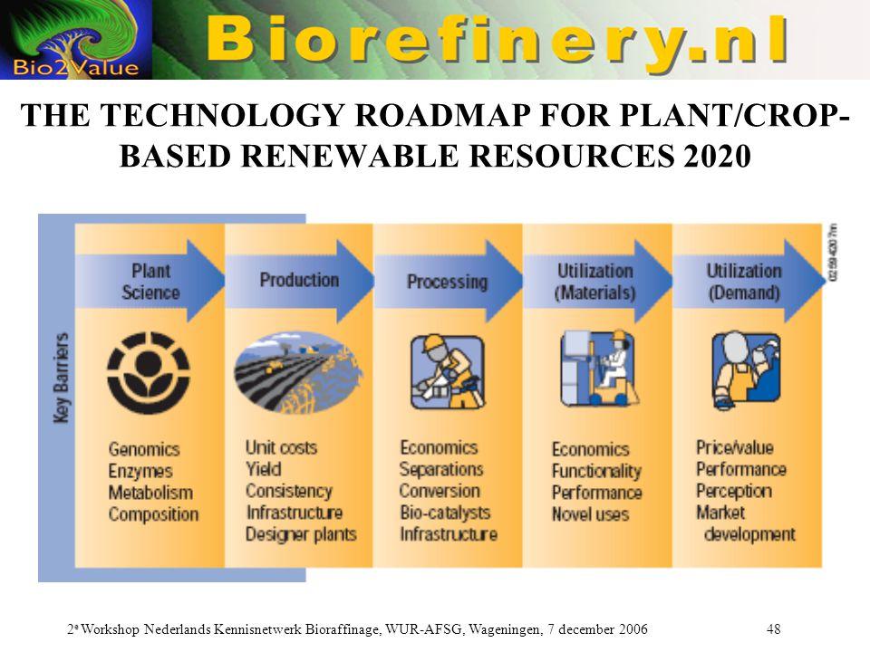 2 e Workshop Nederlands Kennisnetwerk Bioraffinage, WUR-AFSG, Wageningen, 7 december 2006 48 THE TECHNOLOGY ROADMAP FOR PLANT/CROP- BASED RENEWABLE RESOURCES 2020