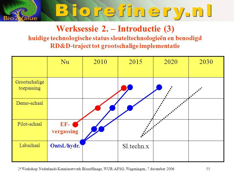 2 e Workshop Nederlands Kennisnetwerk Bioraffinage, WUR-AFSG, Wageningen, 7 december 2006 55 Werksessie 2. – Introductie (3) huidige technologische st