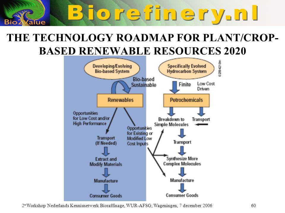 2 e Workshop Nederlands Kennisnetwerk Bioraffinage, WUR-AFSG, Wageningen, 7 december 2006 60 THE TECHNOLOGY ROADMAP FOR PLANT/CROP- BASED RENEWABLE RE
