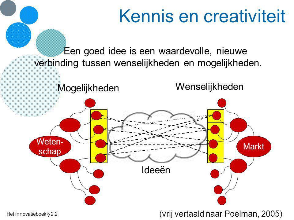 Het innovatieboek Ideevorming Creative Problem Solving (Osborn) 3.Creativiteit 4.Selectie 2.