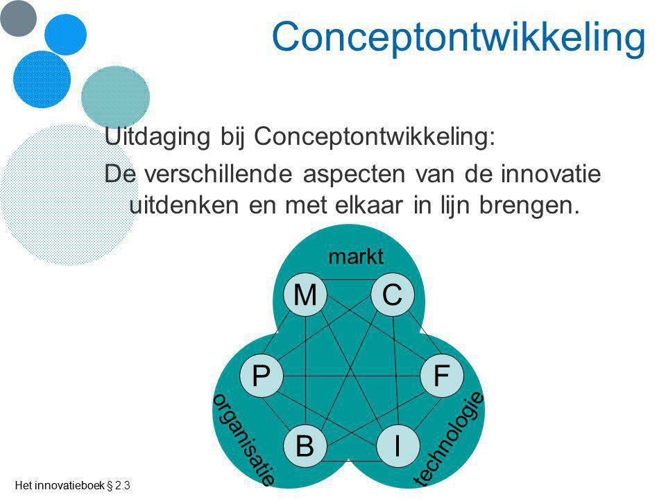 Het innovatieboek Productontwikkeling Productontwerp P BI F CM markt technologie organisatie Het innovatieboek § 2.3