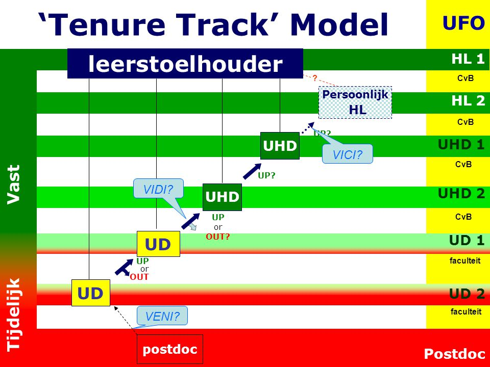Is TU/e situation compatible with tenure track system.