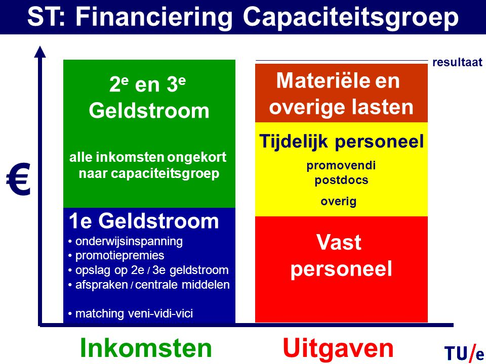 2 e en 3 e Geldstroom alle inkomsten ongekort naar capaciteitsgroep 1e Geldstroom onderwijsinspanning promotiepremies opslag op 2e / 3e geldstroom afs