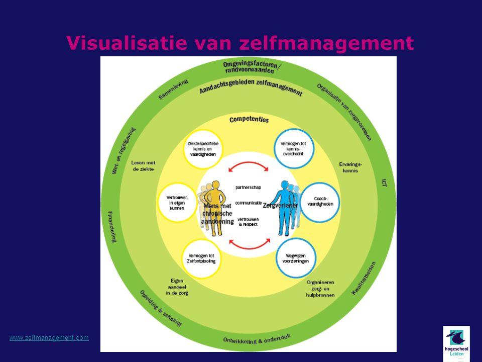 Visualisatie van zelfmanagement www.zelfmanagement.com