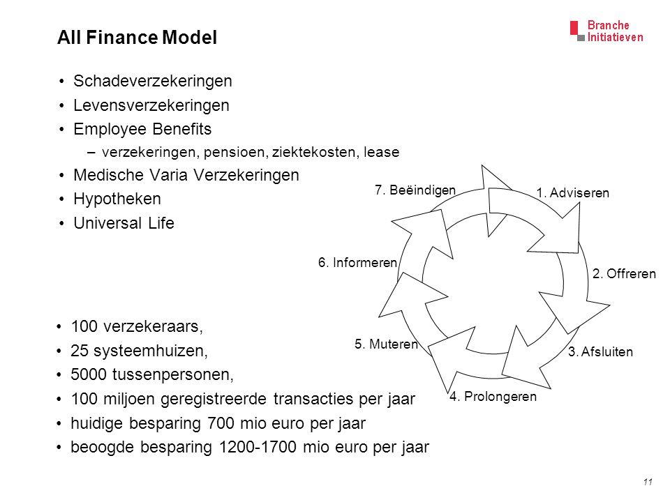 11 All Finance Model Schadeverzekeringen Levensverzekeringen Employee Benefits –verzekeringen, pensioen, ziektekosten, lease Medische Varia Verzekerin