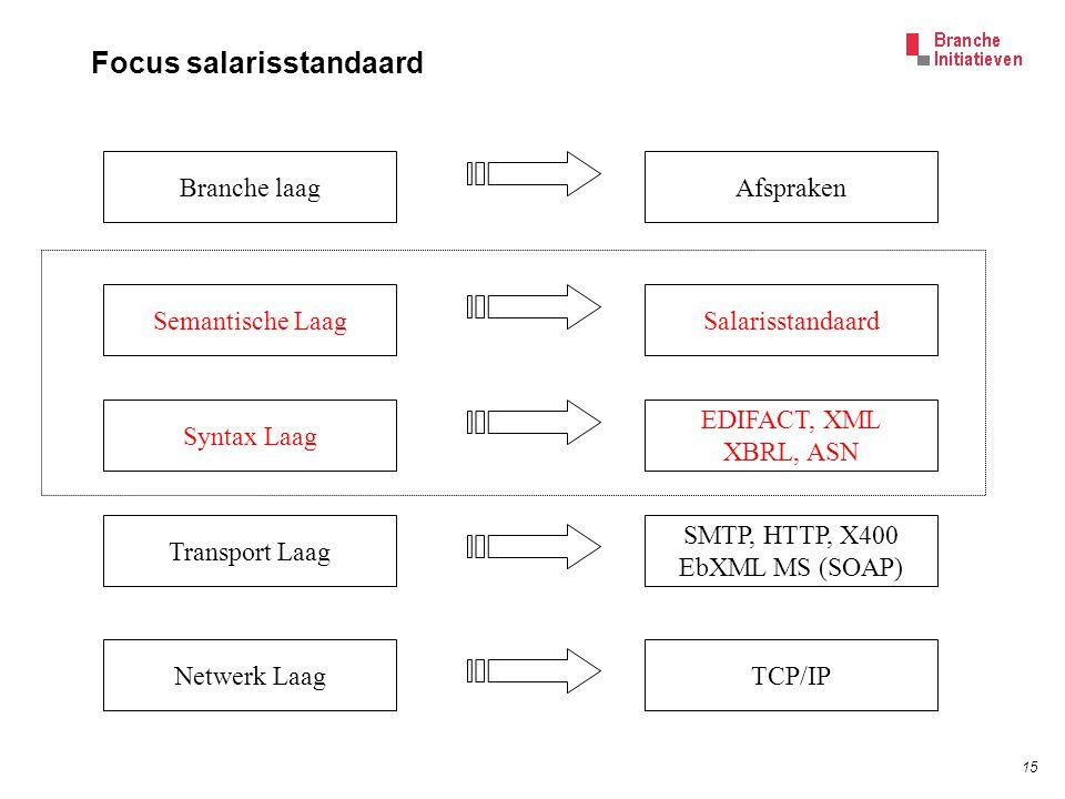 15 Focus salarisstandaard EDIFACT, XML XBRL, ASN SMTP, HTTP, X400 EbXML MS (SOAP) TCP/IP Syntax Laag Transport Laag Netwerk Laag SalarisstandaardSemantische LaagAfsprakenBranche laag