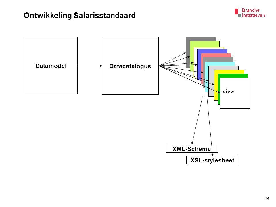 16 Datacatalogus Datamodel view XML-Schema XSL-stylesheet Ontwikkeling Salarisstandaard