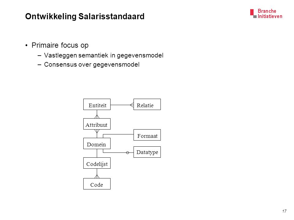 17 Ontwikkeling Salarisstandaard Primaire focus op –Vastleggen semantiek in gegevensmodel –Consensus over gegevensmodel Entiteit Codelijst Domein Attribuut Relatie Code Formaat Datatype