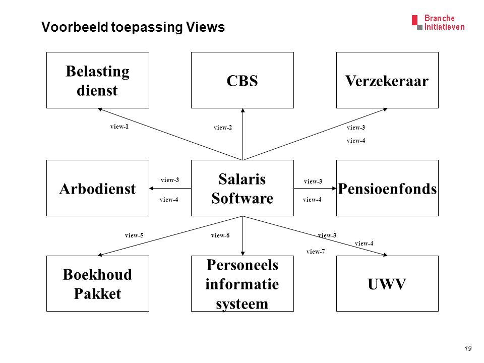 19 Voorbeeld toepassing Views Salaris Software Belasting dienst Verzekeraar UWV Arbodienst Boekhoud Pakket Personeels informatie systeem CBS Pensioenfonds view-1 view-2view-3 view-4 view-3 view-4 view-5view-6 view-4 view-3 view-4 view-7