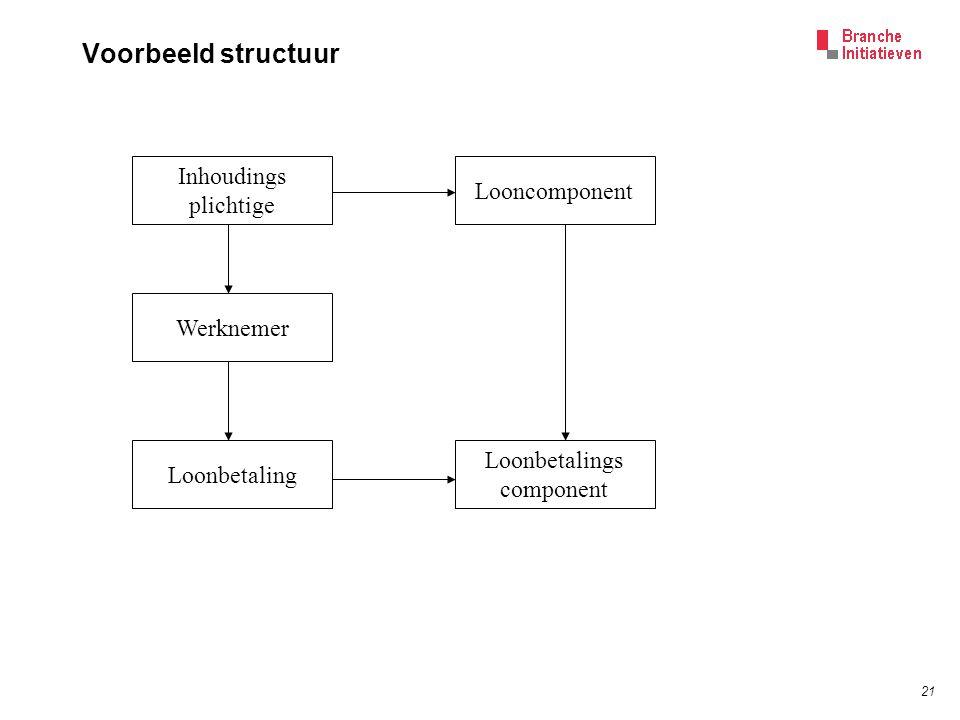21 Voorbeeld structuur Inhoudings plichtige Werknemer Loonbetaling Looncomponent Loonbetalings component