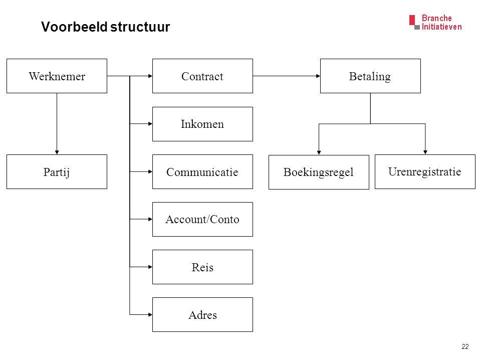 22 Voorbeeld structuur WerknemerContract Inkomen Adres Communicatie Account/Conto Reis Betaling Boekingsregel Urenregistratie Partij