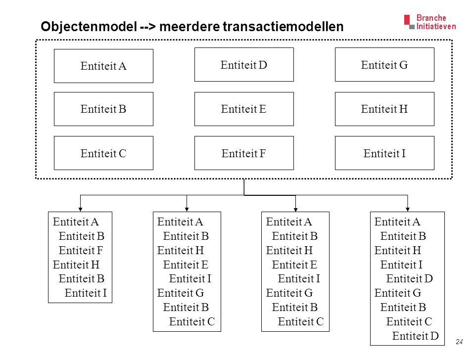 24 Objectenmodel --> meerdere transactiemodellen Entiteit A Entiteit B Entiteit DEntiteit G Entiteit E Entiteit FEntiteit I Entiteit H Entiteit C Enti