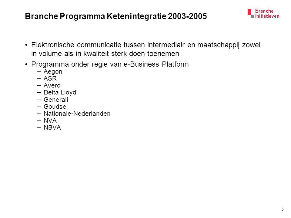 5 Branche Programma Ketenintegratie 2003-2005 Elektronische communicatie tussen intermediair en maatschappij zowel in volume als in kwaliteit sterk doen toenemen Programma onder regie van e-Business Platform –Aegon –ASR –Avéro –Delta Lloyd –Generali –Goudse –Nationale-Nederlanden –NVA –NBVA
