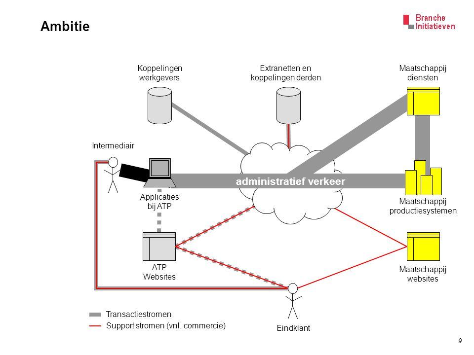 9 Ambitie Maatschappij diensten Extranetten en koppelingen derden Koppelingen werkgevers Maatschappij productiesystemen ATP Websites Maatschappij webs