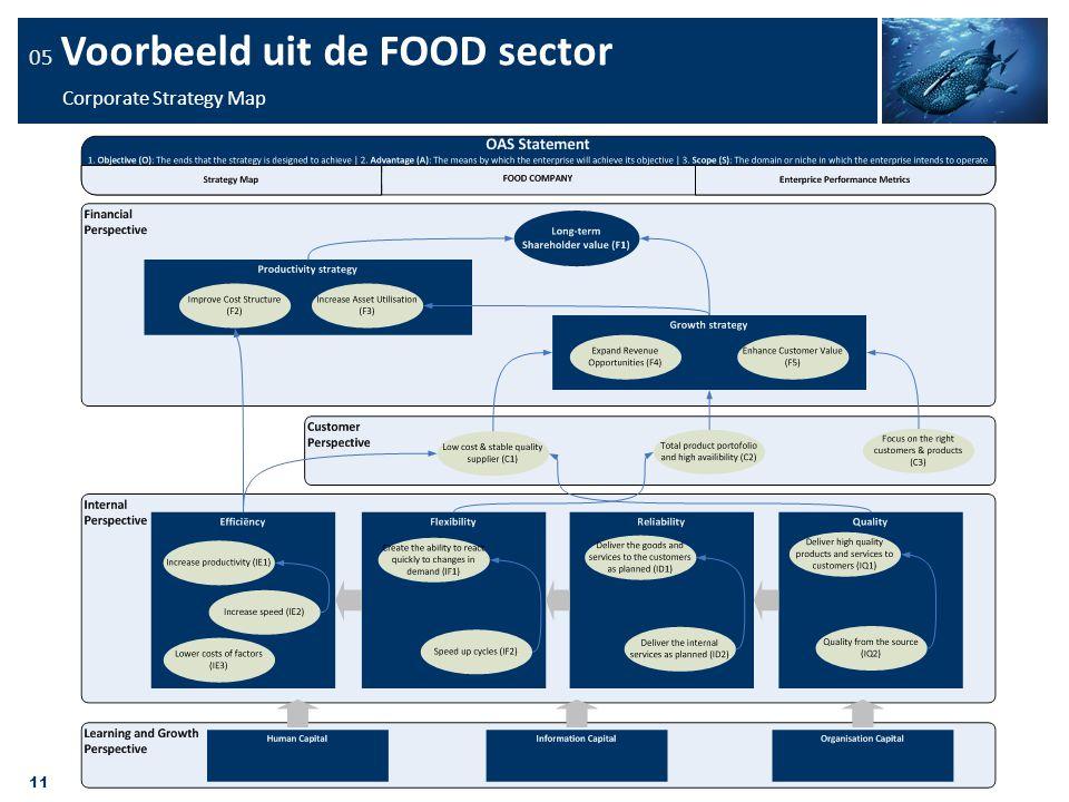 11 05 Voorbeeld uit de FOOD sector Corporate Strategy Map