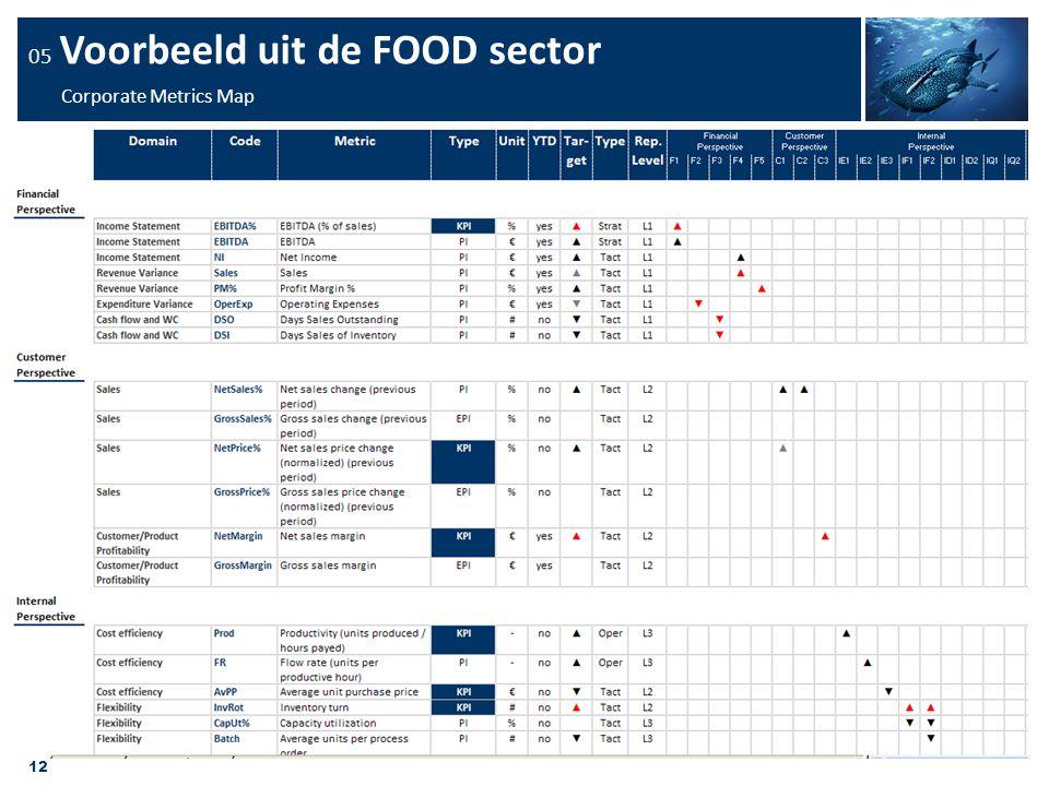 12 05 Voorbeeld uit de FOOD sector Corporate Metrics Map