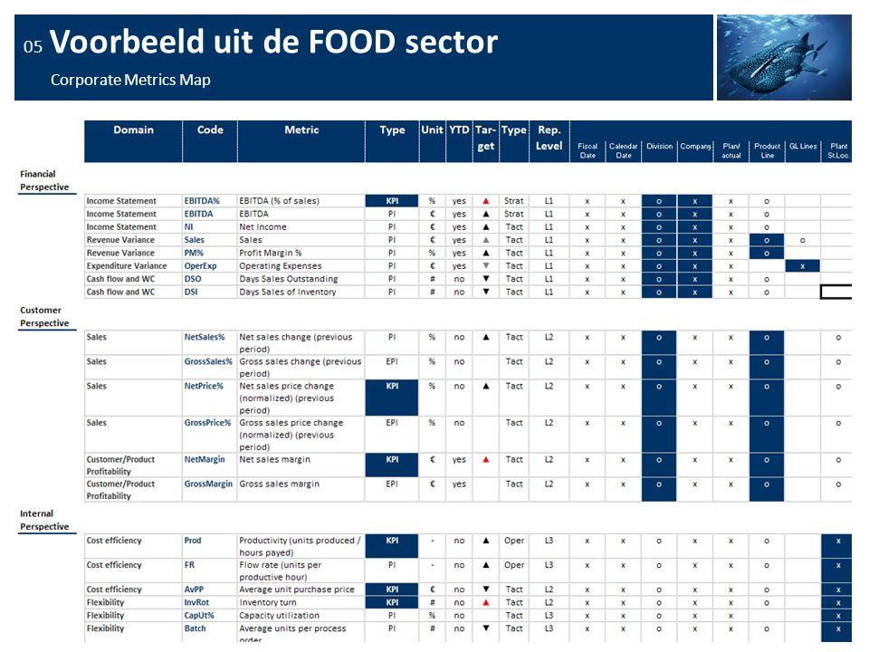 13 05 Voorbeeld uit de FOOD sector Corporate Metrics Map