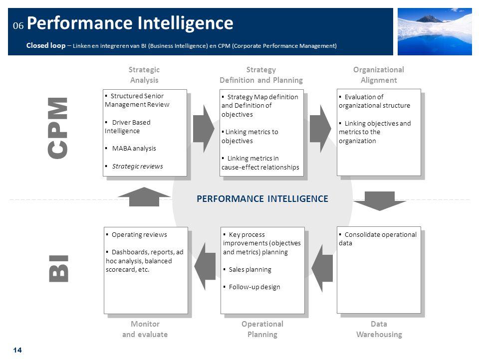 14 PERFORMANCE INTELLIGENCE 06 Performance Intelligence Closed loop – Linken en integreren van BI (Business Intelligence) en CPM (Corporate Performanc