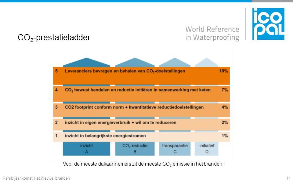 CO 2 -prestatieladder Persbijeenkomst Het nieuwe branden11 Voor de meeste dakaannemers zit de meeste CO 2 emissie in het branden !