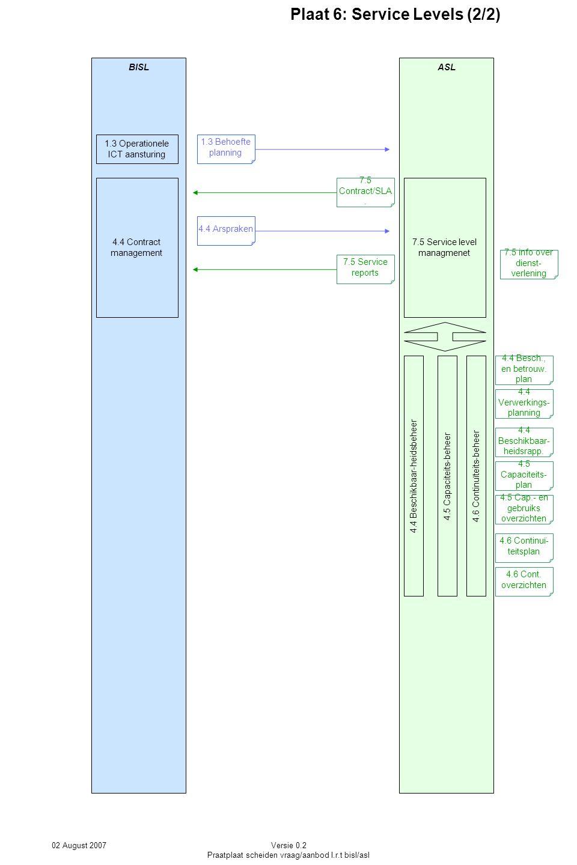 02 August 2007Versie 0.2 Praatplaat scheiden vraag/aanbod I.r.t bisl/asl ASLBISL Plaat 6: Service Levels (2/2) 4.4 Beschikbaar-heidsbeheer 4.4 Besch.,