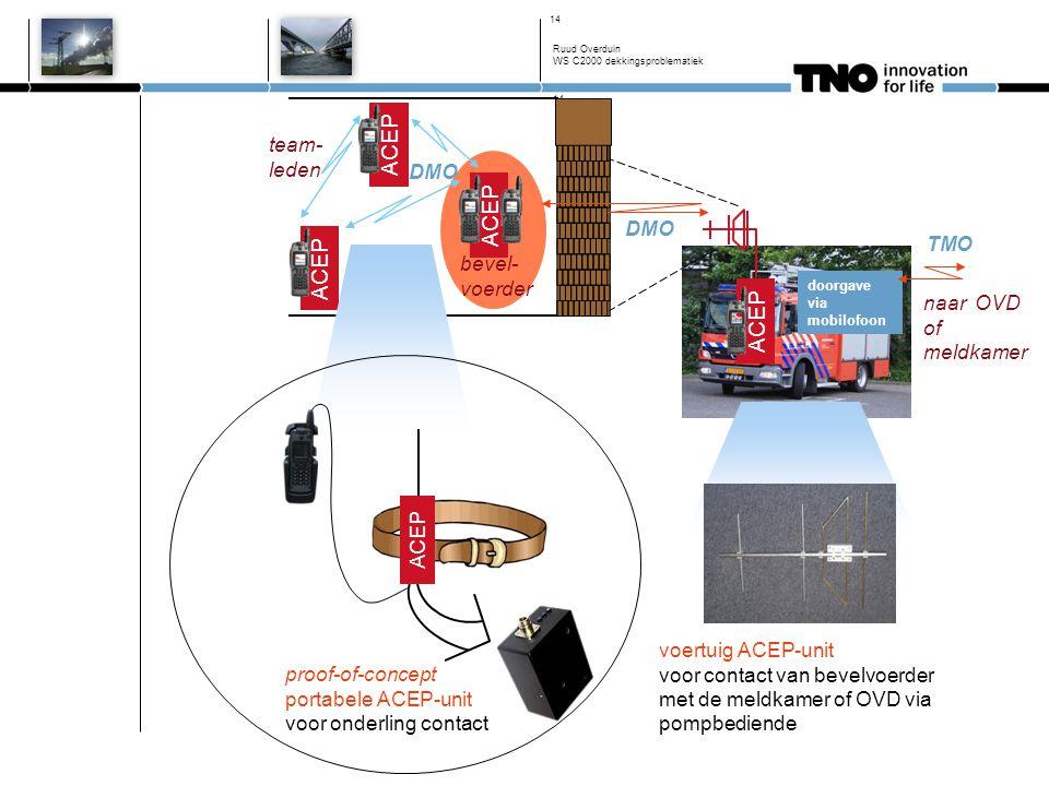14 bevel- voerder ACEP team- leden DMO ACEP DMO proof-of-concept portabele ACEP-unit voor onderling contact ACEP Ruud Overduin WS C2000 dekkingsproble