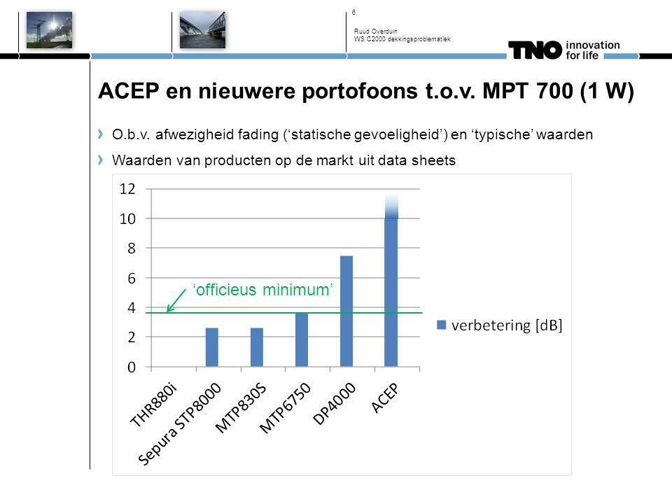 ACEP en nieuwere portofoons t.o.v. MPT 700 (1 W) Ruud Overduin WS C2000 dekkingsproblematiek 6 O.b.v. afwezigheid fading ('statische gevoeligheid') en