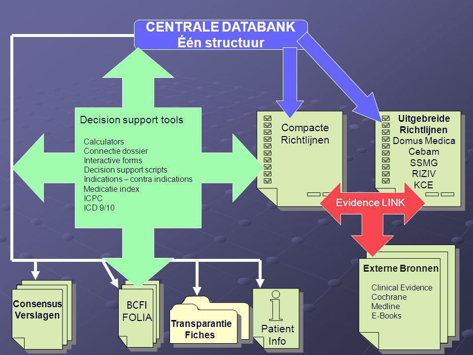 CENTRALE DATABANK Één structuur Uitgebreide Richtlijnen Domus Medica Cebam SSMG RIZIV KCE Compacte Richtlijnen BCFI FOLIA Consensus Verslagen Transpar