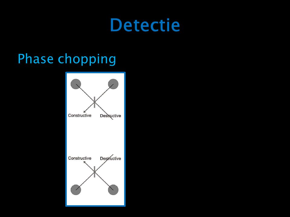 Detectie Phase chopping