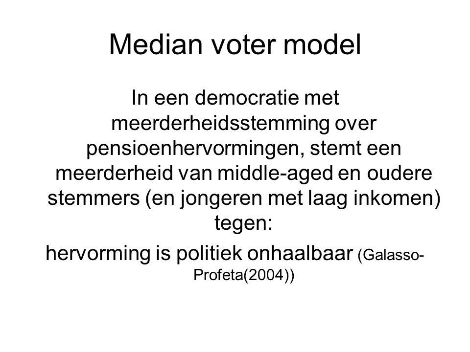 Median voter model In een democratie met meerderheidsstemming over pensioenhervormingen, stemt een meerderheid van middle-aged en oudere stemmers (en
