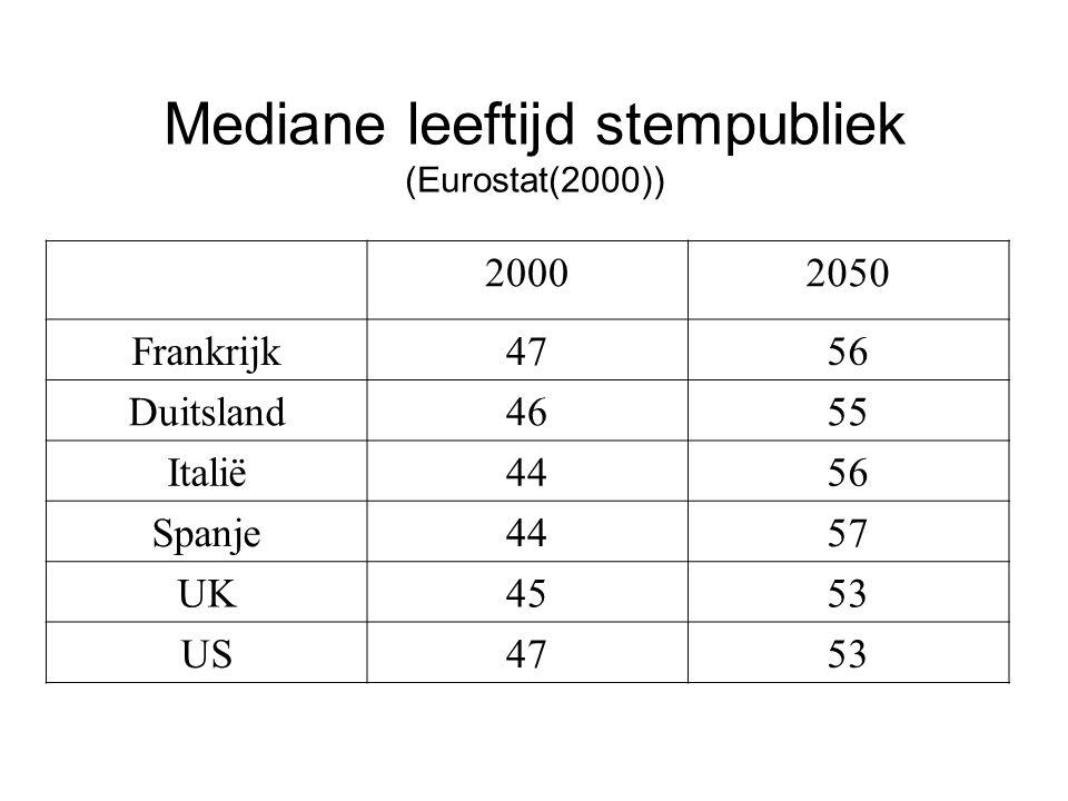 20002050 Frankrijk4756 Duitsland4655 Italië4456 Spanje4457 UK4553 US4753 Mediane leeftijd stempubliek (Eurostat(2000))