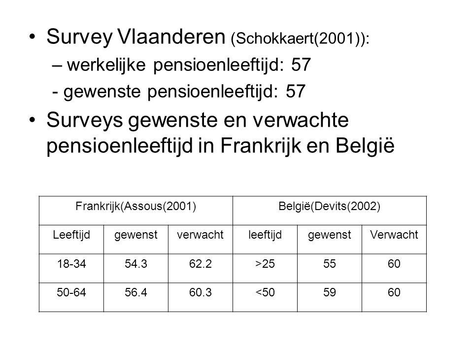 Survey Vlaanderen (Schokkaert(2001)): –werkelijke pensioenleeftijd: 57 - gewenste pensioenleeftijd: 57 Surveys gewenste en verwachte pensioenleeftijd