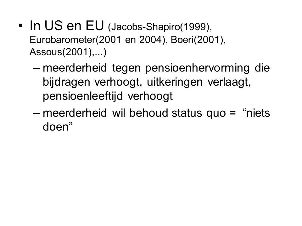 In US en EU (Jacobs-Shapiro(1999), Eurobarometer(2001 en 2004), Boeri(2001), Assous(2001),...) –meerderheid tegen pensioenhervorming die bijdragen ver