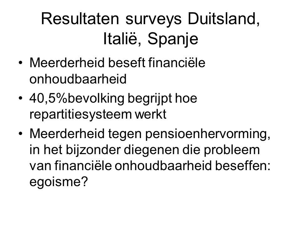 Resultaten surveys Duitsland, Italië, Spanje Meerderheid beseft financiële onhoudbaarheid 40,5%bevolking begrijpt hoe repartitiesysteem werkt Meerderh